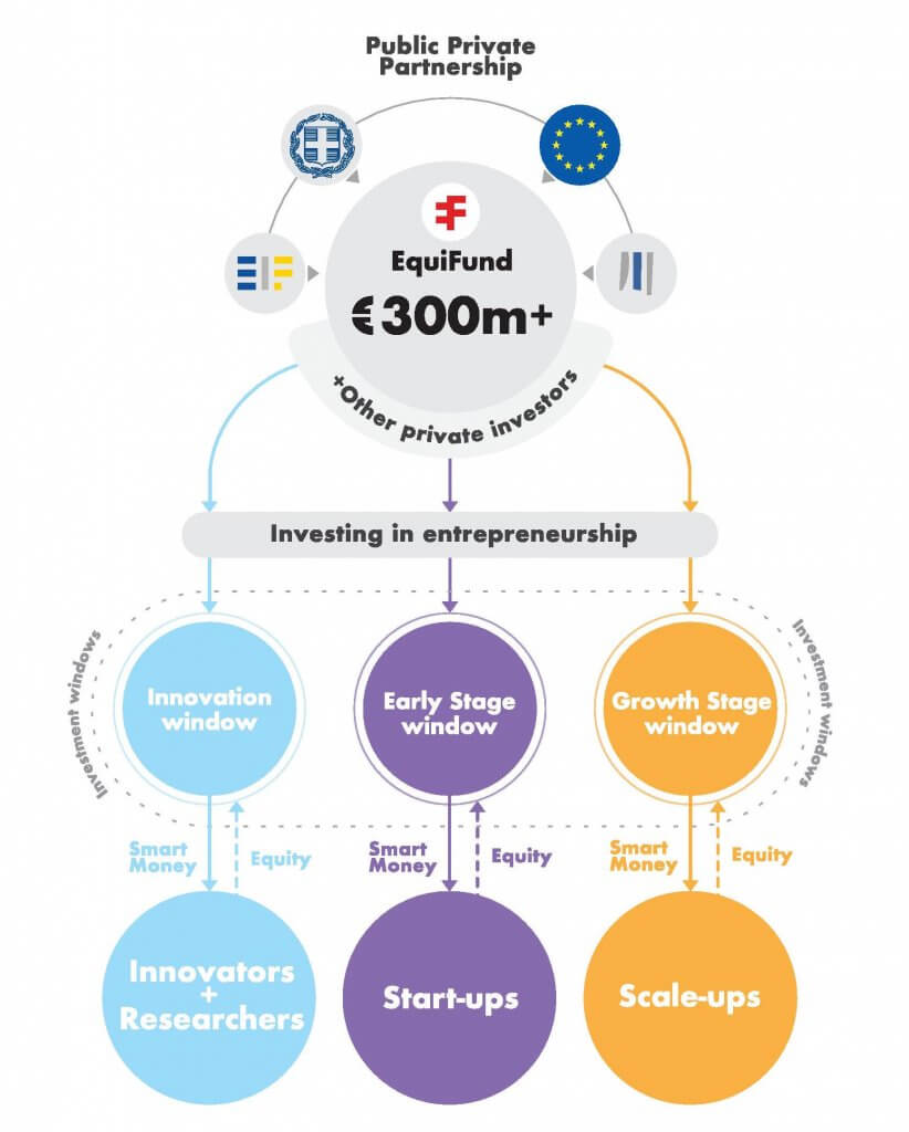 Equifund Infographic